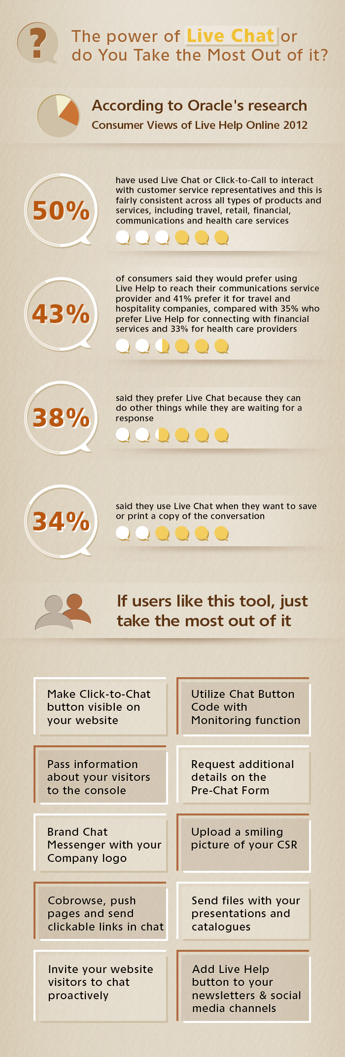Infographics - The Power of Live Chat