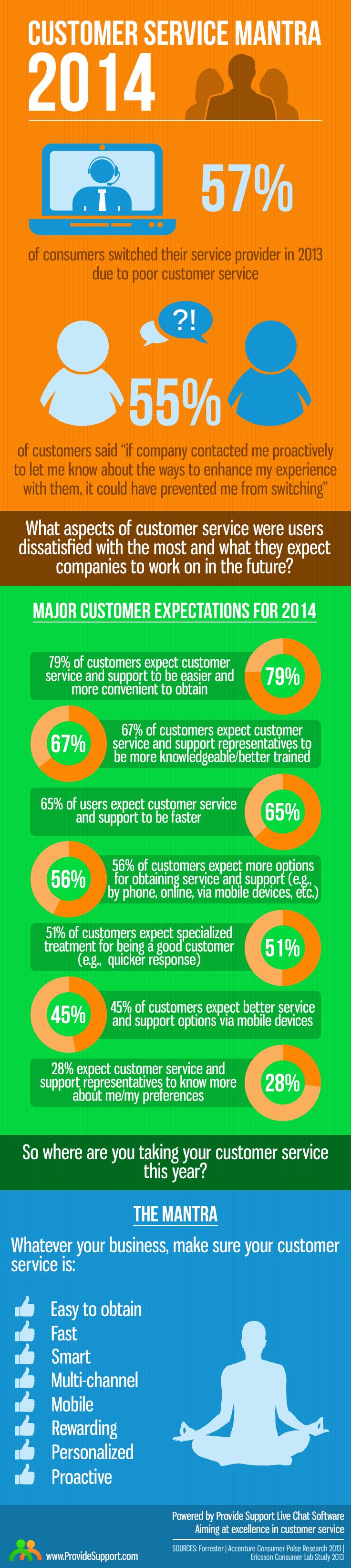 Customer Service Mantra