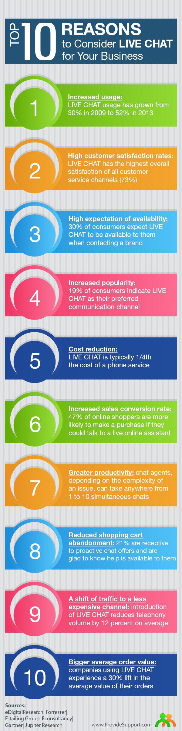 live chat infografics