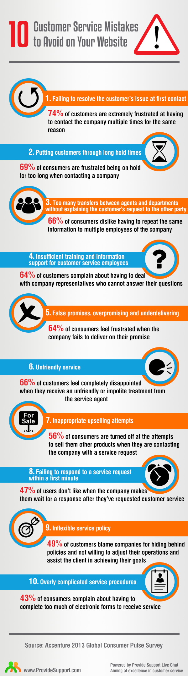 Ten customer service mistakes to avoid on your website
