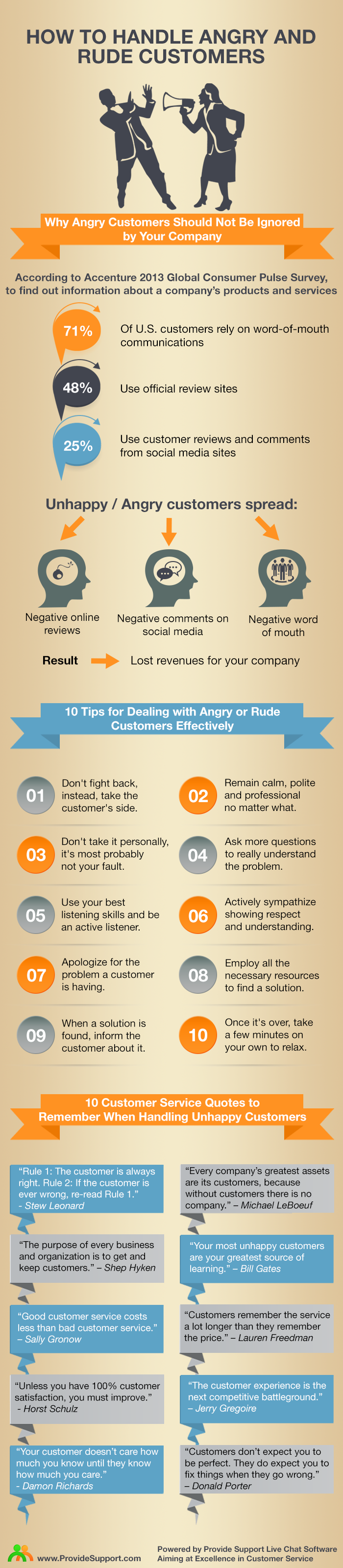 How to Handle Angry Customers [Inforgrafic from Provide Support]