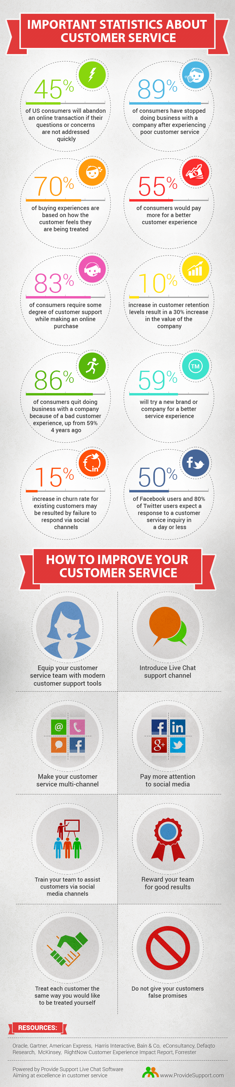 Amazing Customer Service Stats [Inforgraphic from Provide Support]
