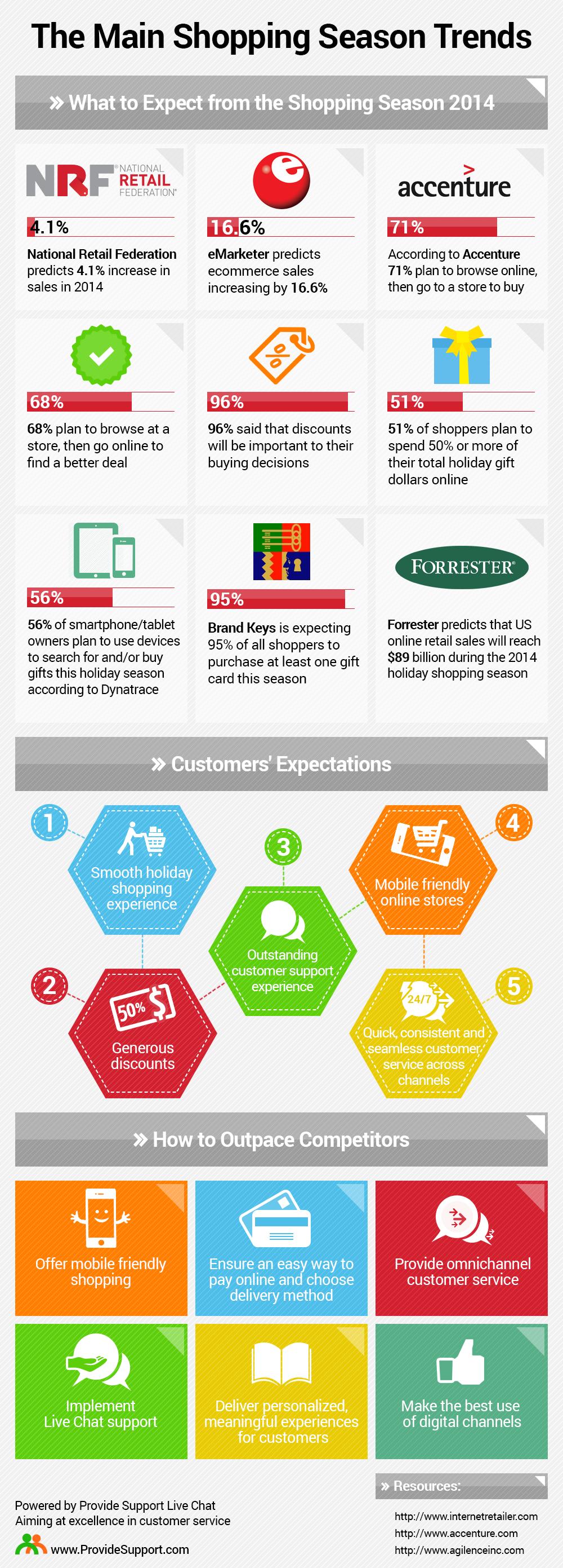 The Main Shopping Season Trends
