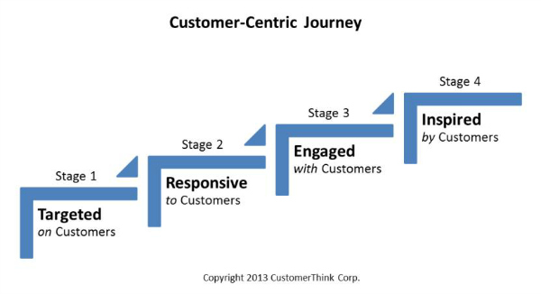customer_centric_stages