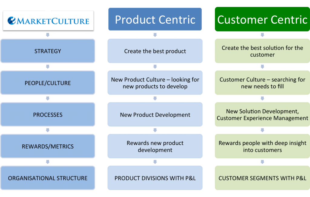 product-versus-customer-centric-companies