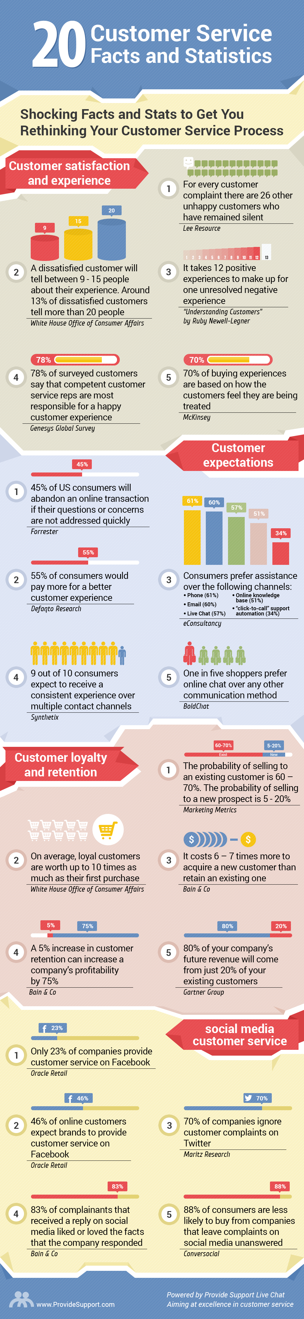 20 Shocking Customer Service Facts and Statistics [Inforgraphic from Provide Support]