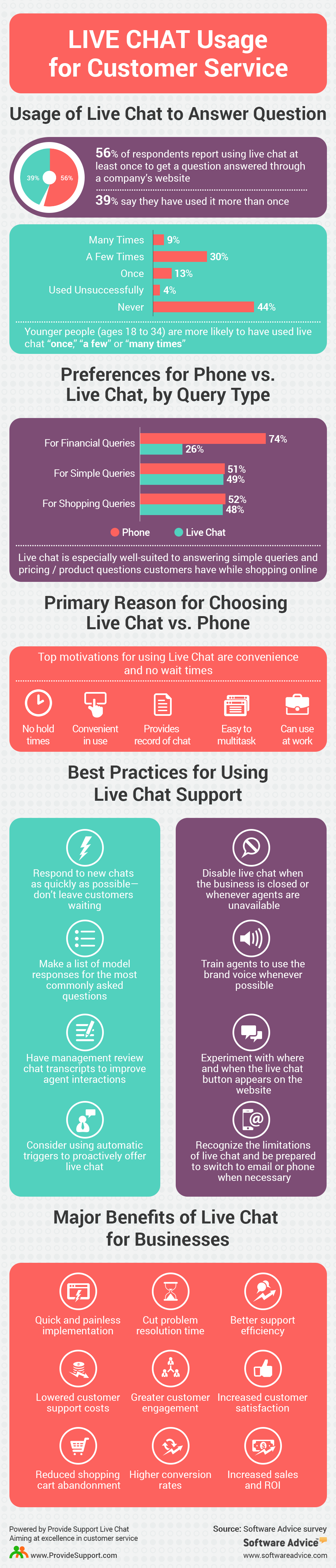 Live Chat Usage for Customer Service [Inforgraphic from Provide Support]