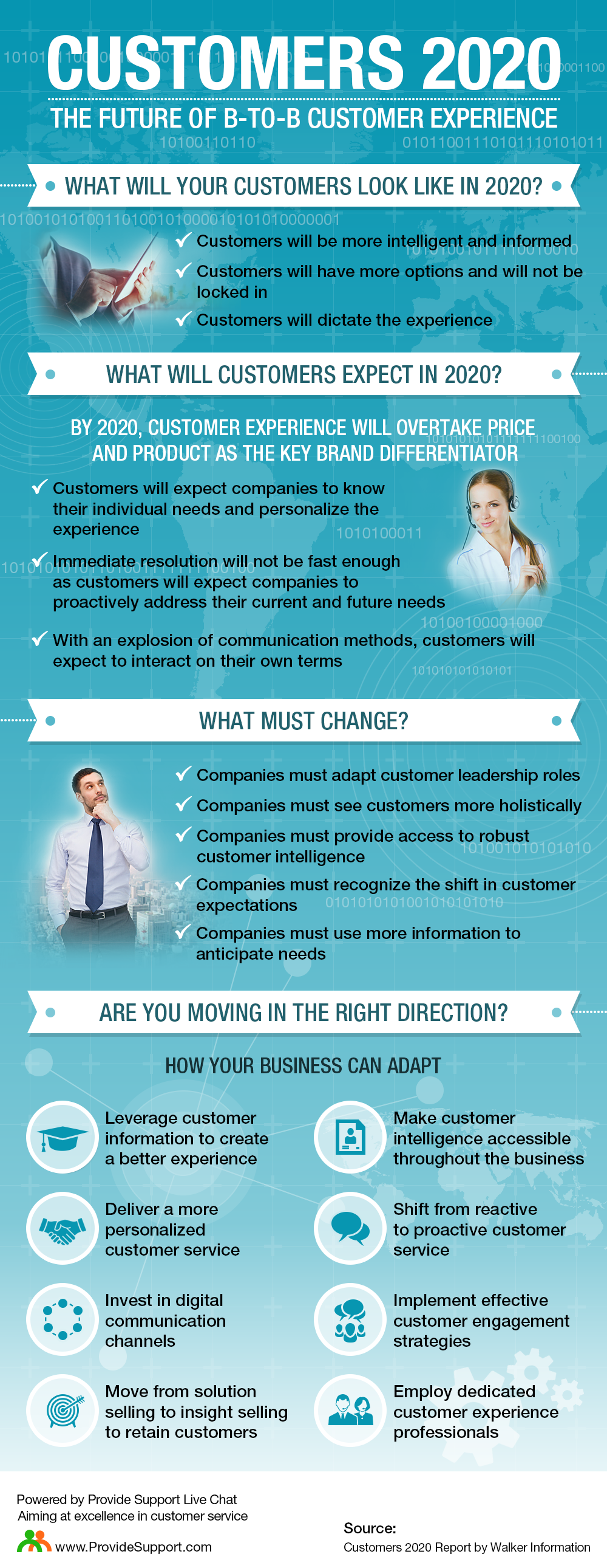 Customers 2020: The Future of B-to-B Customer Experience [Inforgraphic from Provide Support]