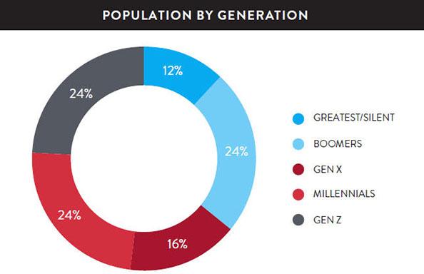 2014 U.S. population's distribution by generation