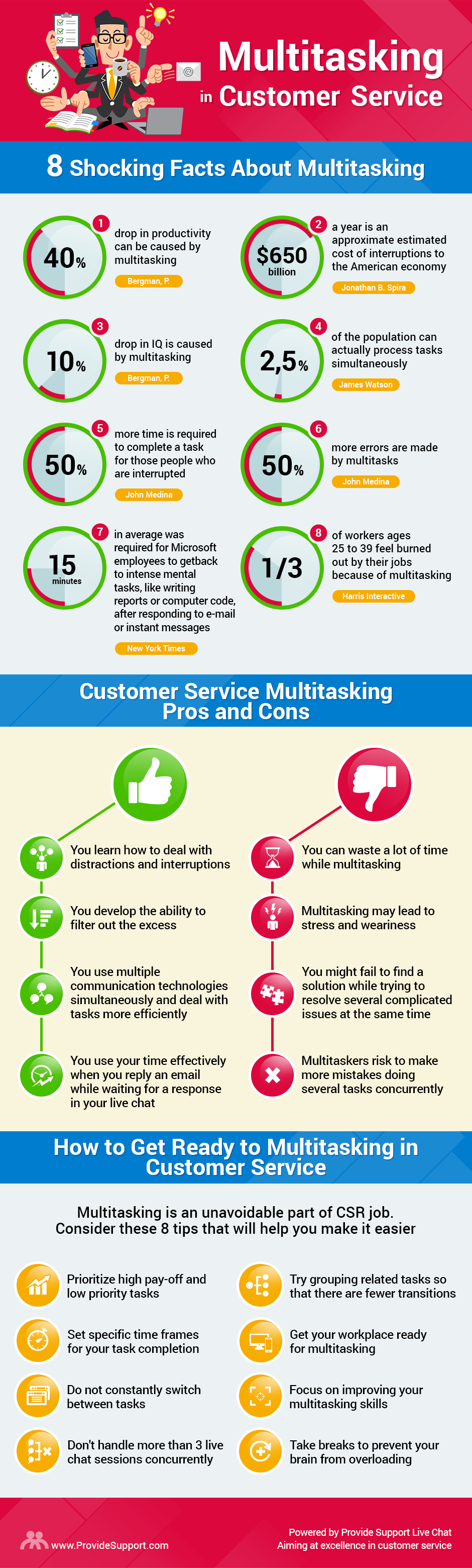 The Truth About Multitasking in Customer Service [Inforgraphic from Provide Support]