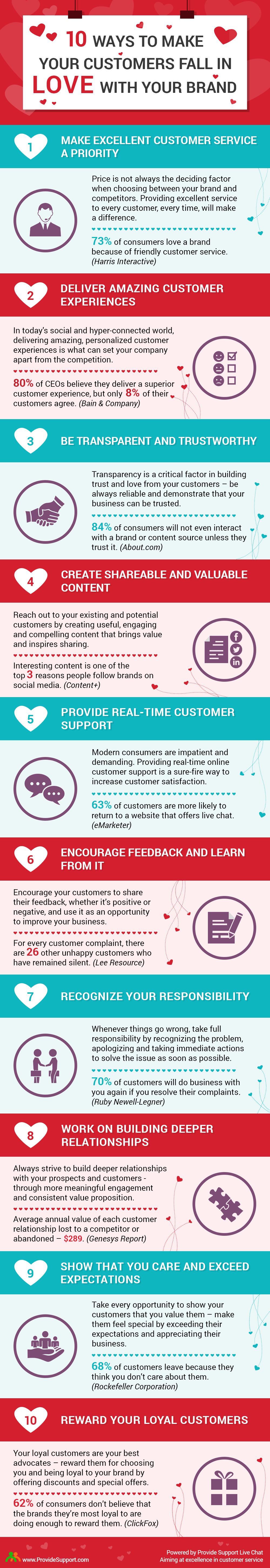 10 Ways To Make Your Customers Fall In Love With Your Brand [Inforgraphic from Provide Support]