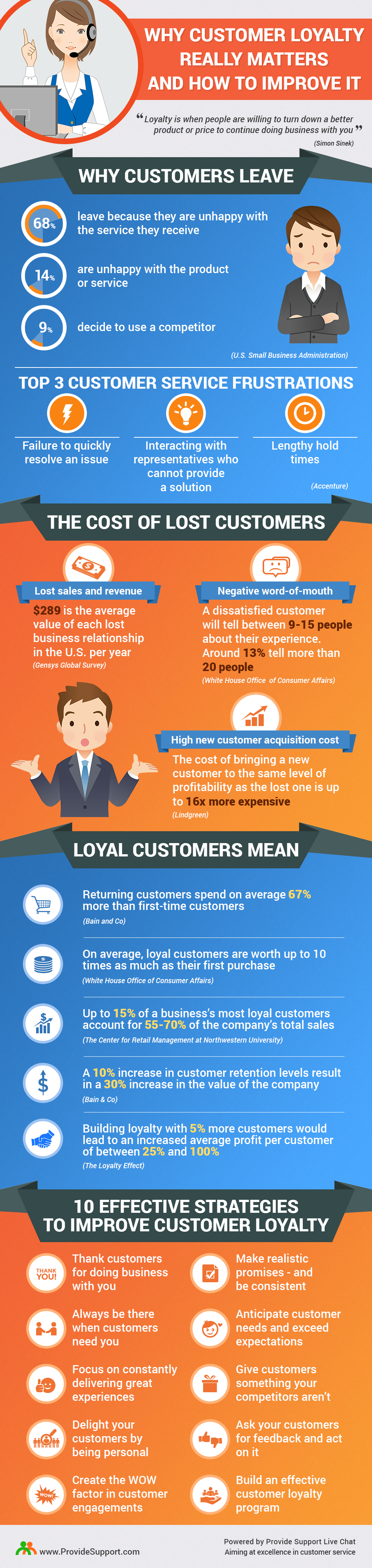 Why Customer Loyalty Matters and How to Improve it