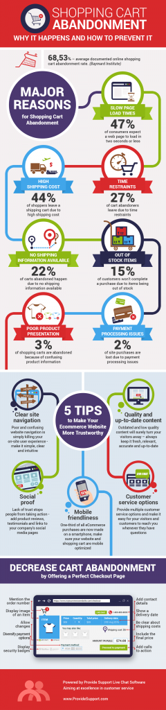 Shopping Cart Abandonment: Why It Happens And How To Prevent It (Infographic)  Provide Support
