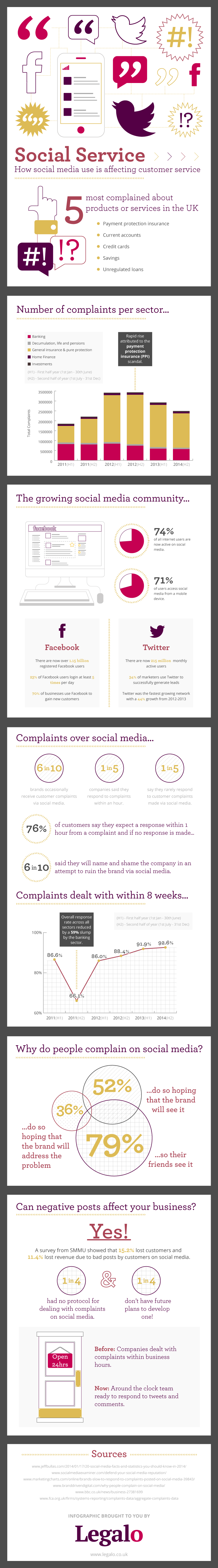 How Social Media Is Affecting Customer Service
