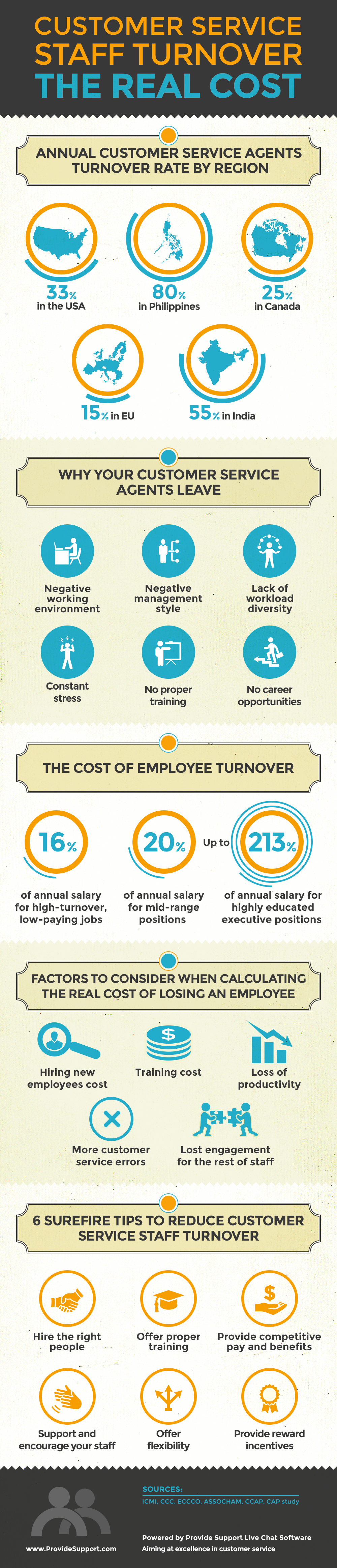 Customer Service Staff Turnover. The Real Cost [Inforgraphic from Provide Support]