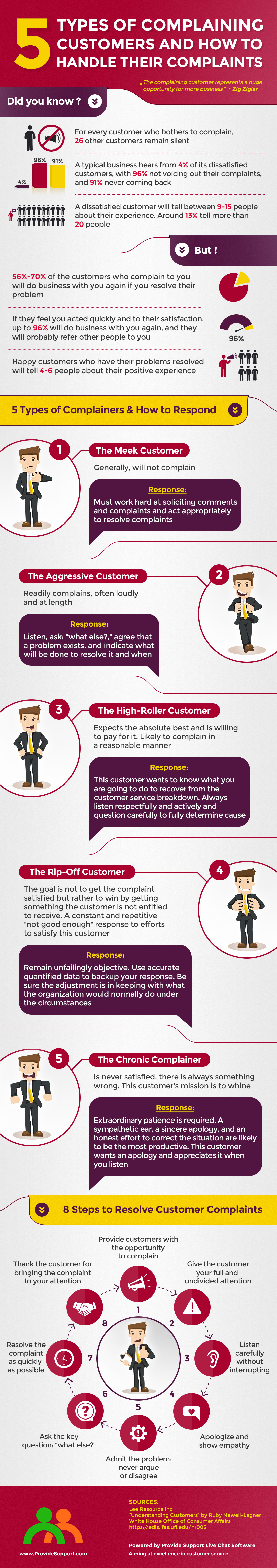 5 Types of Complaining Customers And How to Handle Their