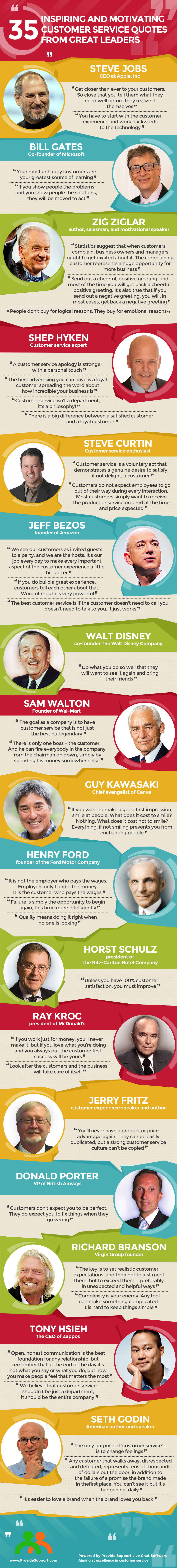 35 Inspiring Customer Service Quotes [Inforgraphic from Provide Support]