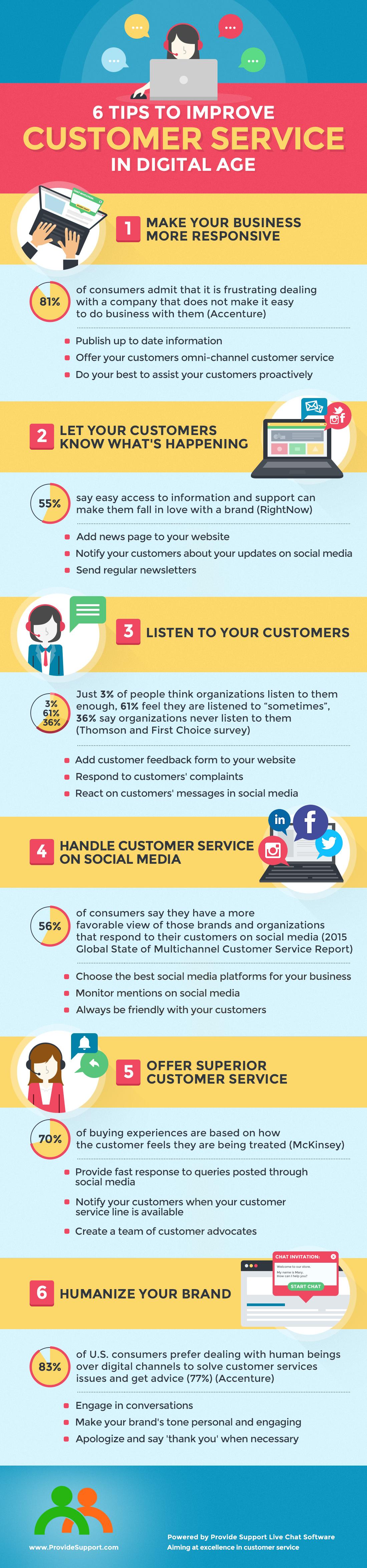 Customer Service in Digital Age