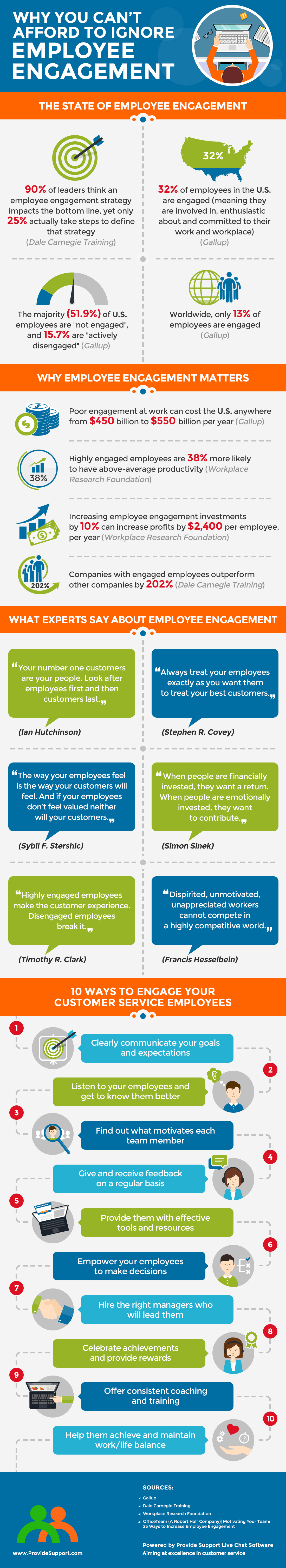 Why You Can't Afford to Ignore Employee Engagement [Inforgraphic from Provide Support]