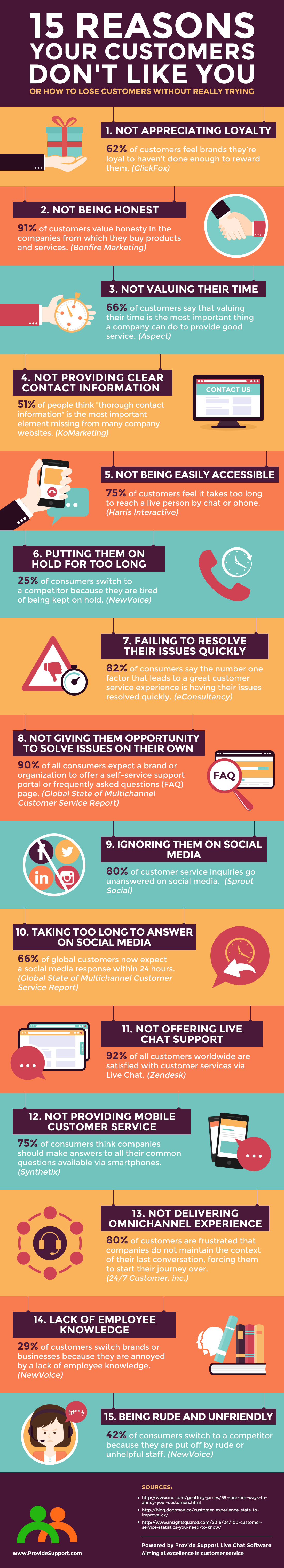 15 Reasons Your Customers Don't Like You [Inforgraphic from Provide Support]
