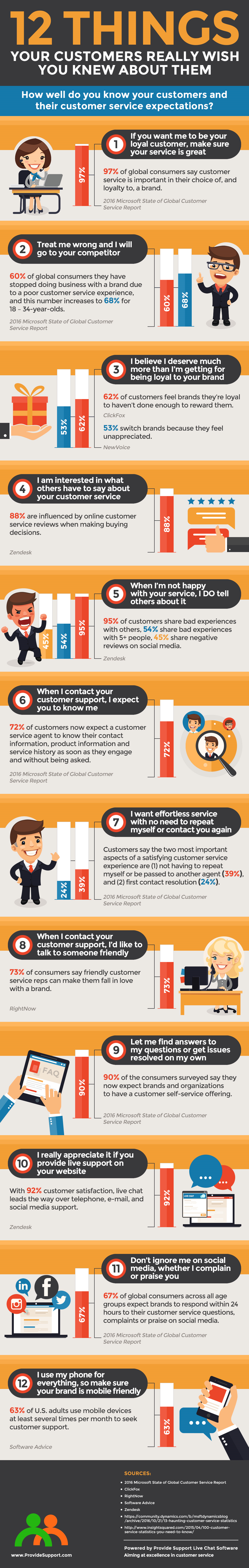 12 Things Your Customers Really Wish You Knew About Them [Inforgraphic from Provide Support]