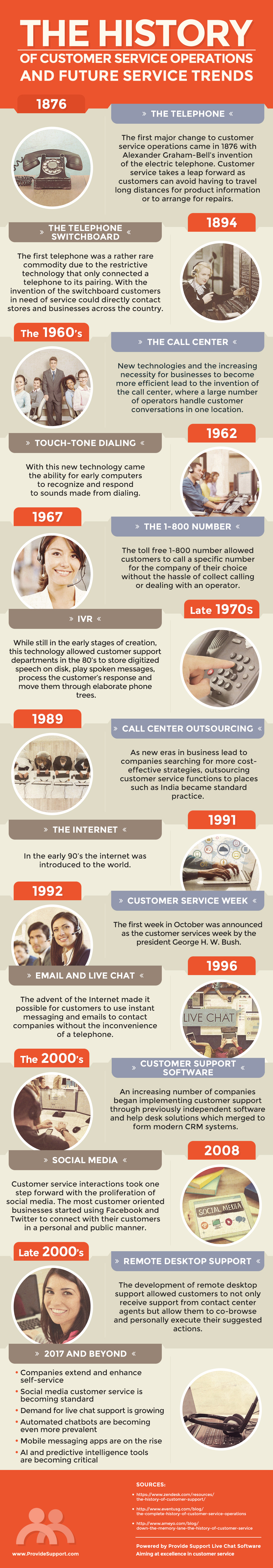 The History of Customer Service and Future Trends [Inforgraphic from Provide Support]