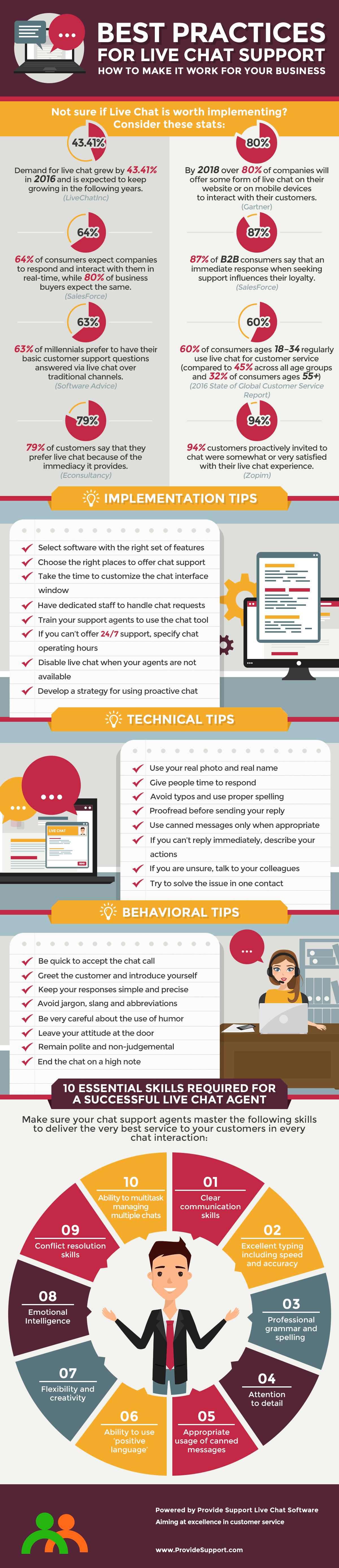 Best Practices for Live Chat Support [Inforgraphic from Provide Support]