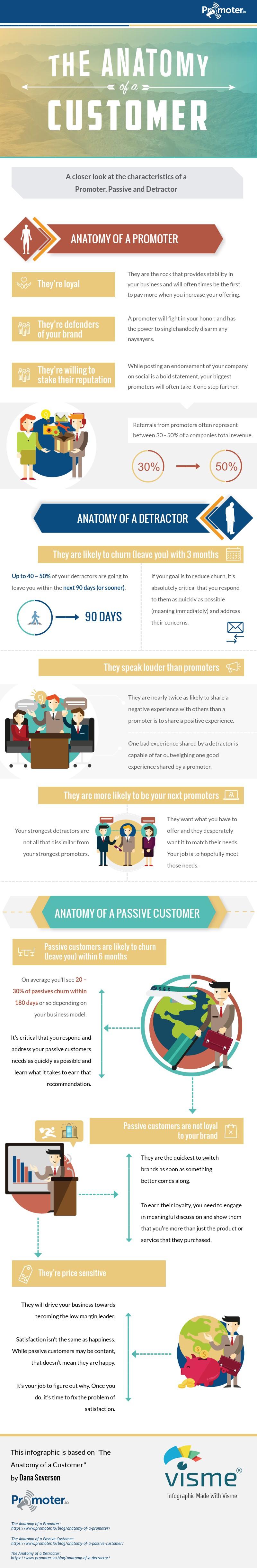 The Anatomy of a Customer