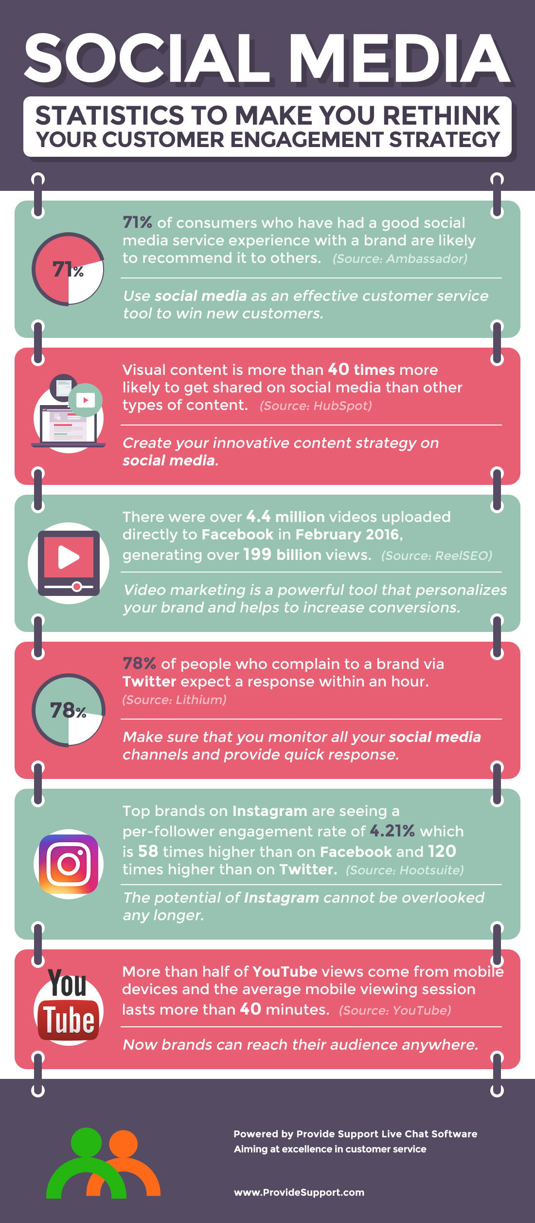 Social Media Statistics to Make you Rethink your Customer Engagement Strategy