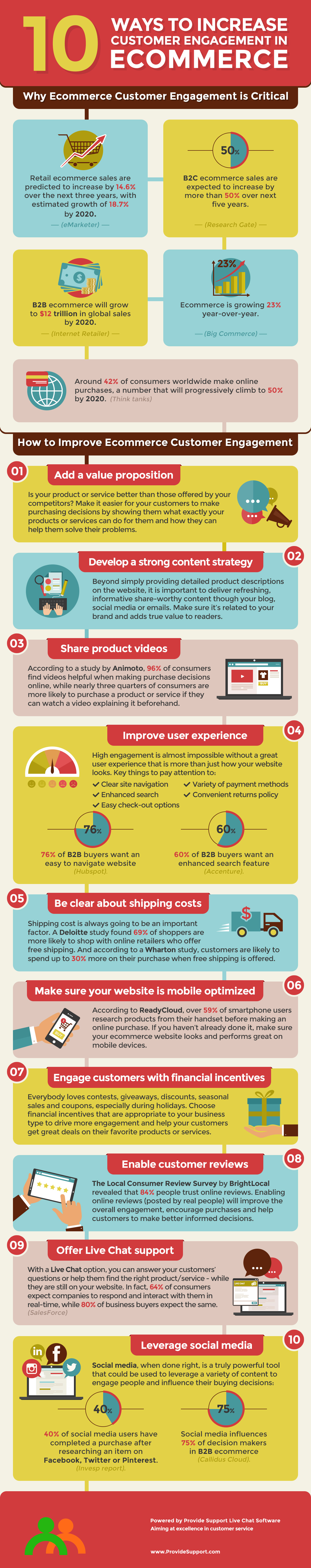 10 Ways to Increase Customer Engagement in eCommerce  [Inforgraphic from Provide Support]