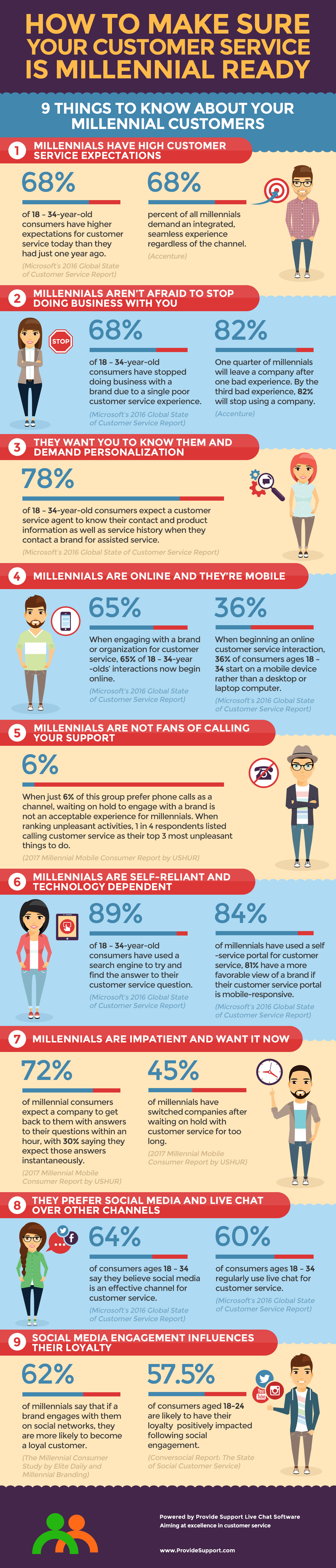 9 Things to Know to Make Sure Your Customer Service is Millennial Ready  [Inforgraphic from Provide Support]