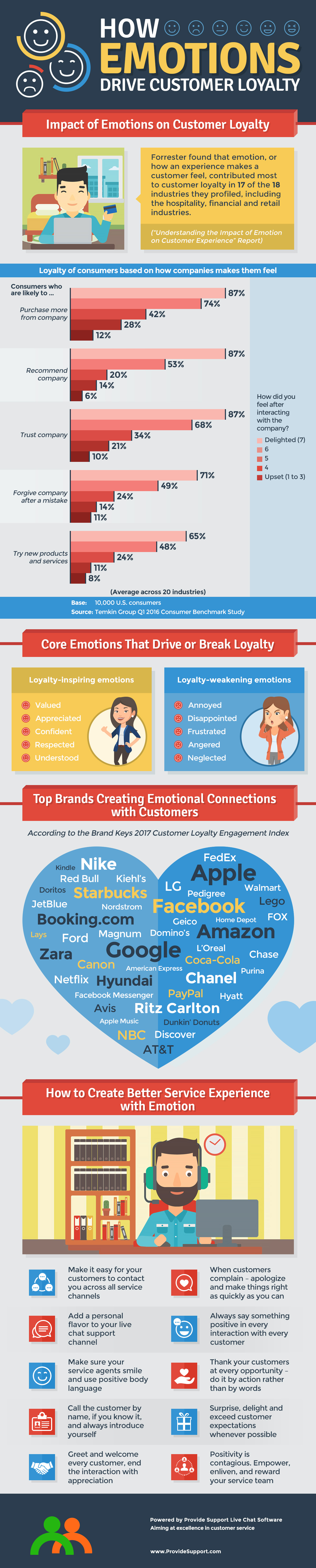 How Emotions Drive Customer Loyalty [Inforgraphic from Provide Support]