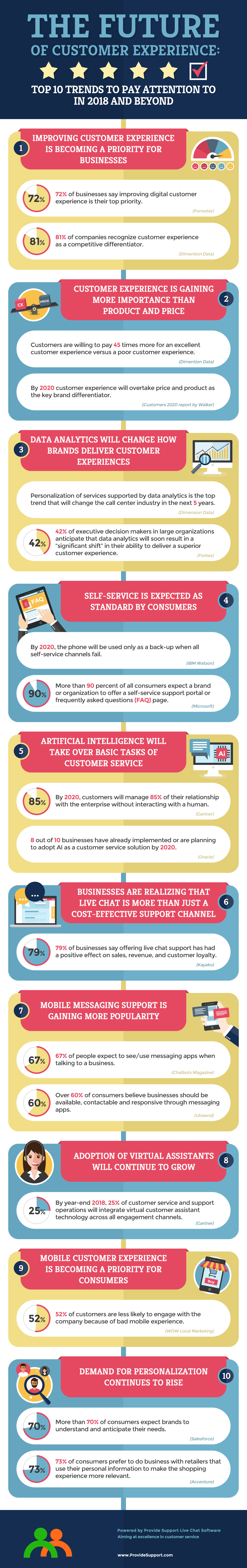 The Future of Customer Experience: Top 10 Trends for 2018 and Beyond [Inforgraphic from Provide Support]