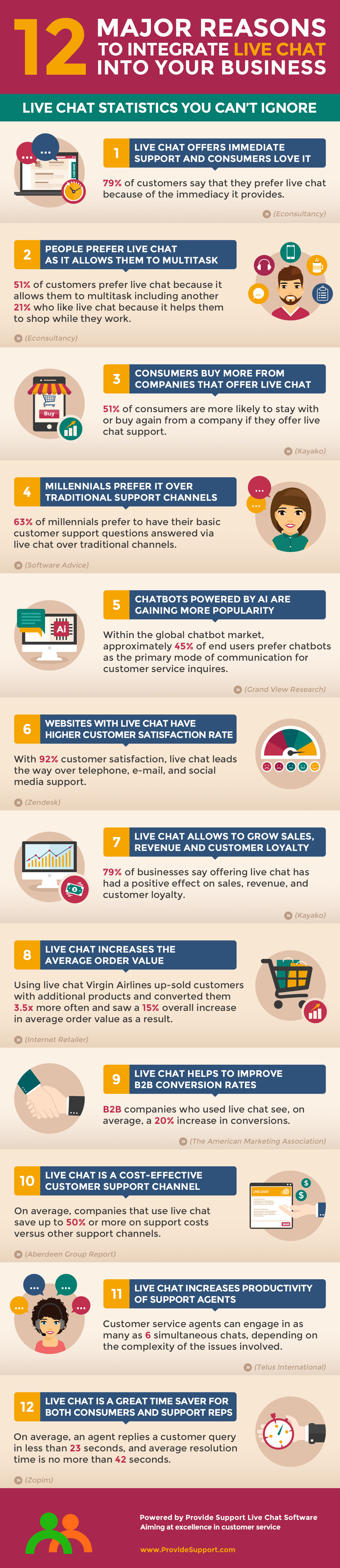 12 Major Reasons to Integrate Live Chat into Your Business