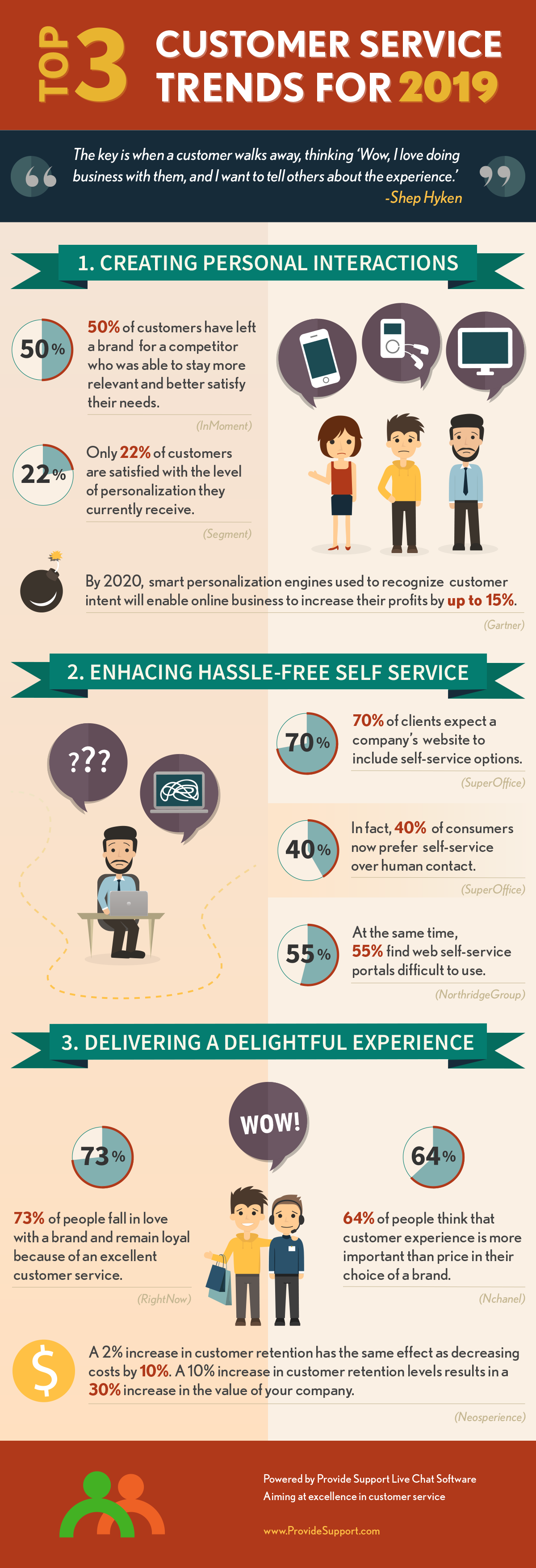 Top 3 Customer Service Trends for 2019